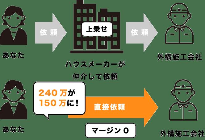 3社比較の図